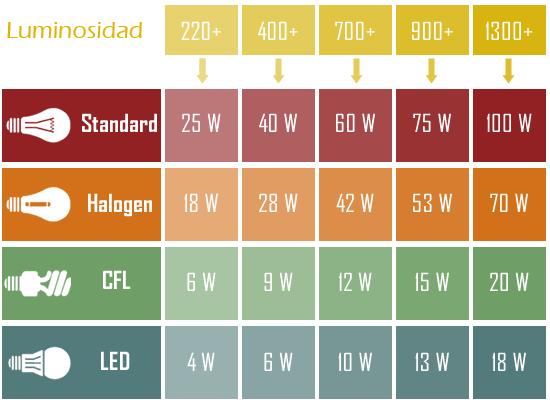Luminosidades led Tipos de bombillas LED