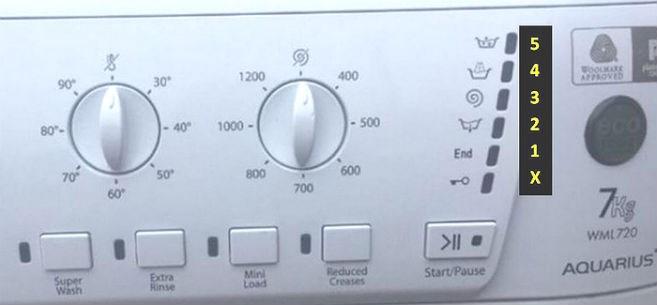 foto1 Códigos de error para lavadoras Indesit y Hotpoint