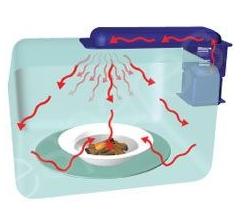microondas Cómo funciona el microondas